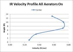 IR Velocity Plot