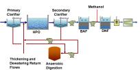 Post Secondary 3 mgL BAF DNF Alternative