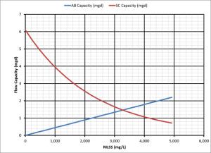 Winslow Process Capacity