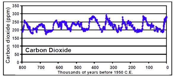 CO2 Long History