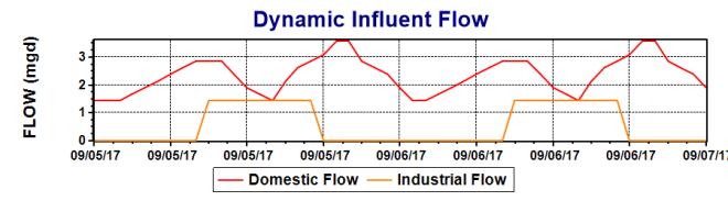 Dynamic Influent